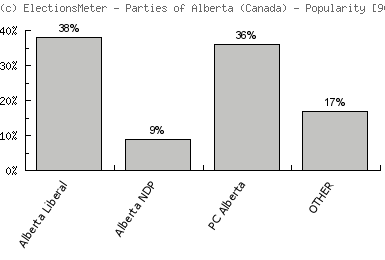 Graf on-line: Parties of Alberta (Canada)