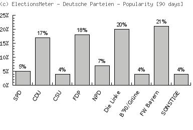 Graf on-line: Deutsche Parteien