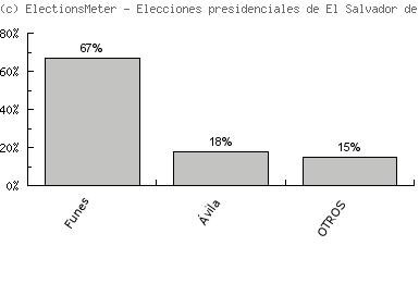 Graf on-line: Elecciones presidenciales de El Salvador de 2009