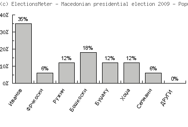 Graf on-line: Macedonian presidential election 2009