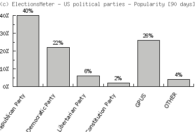 Graf on-line: US political parties