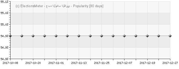 Graph online : Abdelwaheb El Hani