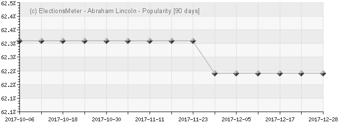 Graph online : Abraham Lincoln