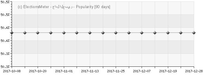 Graph online : Adel al-Jubeir