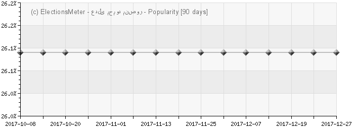 Graph online : Adly Mansour