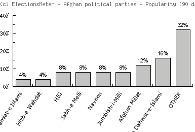 Afghan political parties - Popularity Map