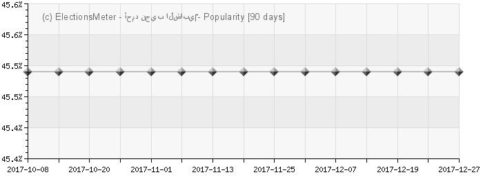 الرسم البياني على الإنترنت : Ahmed Najib Chebbi