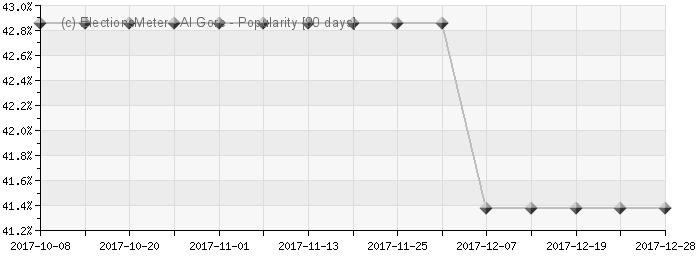 Graph online : Al Gore