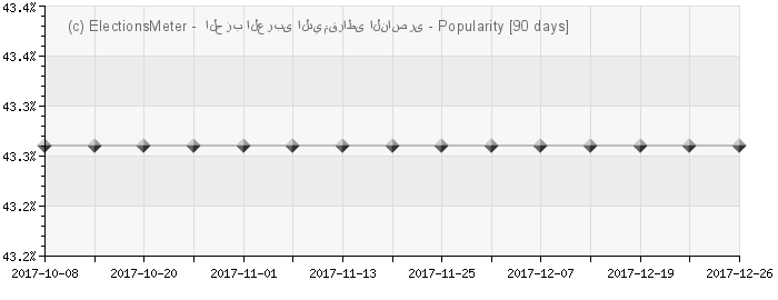 Graph online : Arab Democratic Nasserist Party