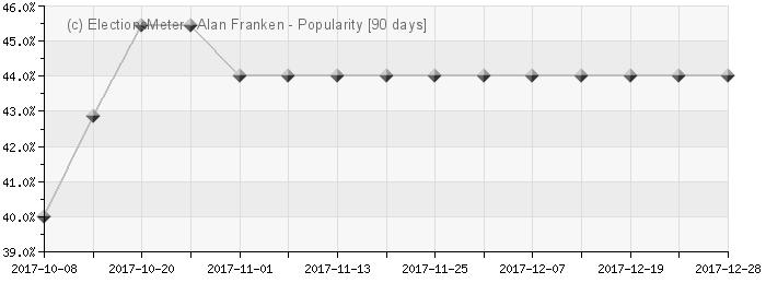 Graph online : Alan Franken