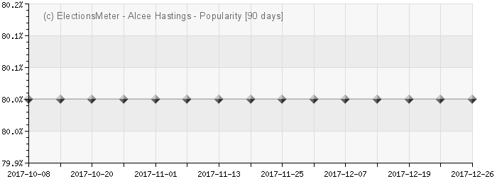 Alcee Hastings - Popularity Map
