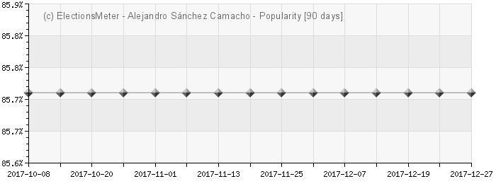Gráfico en línea : Alejandro Sánchez Camacho