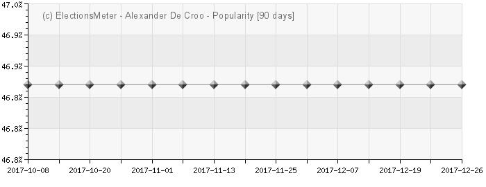Graph online : Alexander De Croo