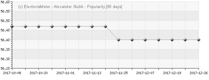 Graph online : Alexander Stubb
