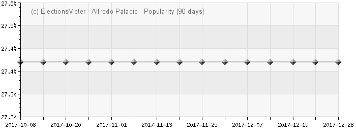 Graph online : Alfredo Palacio