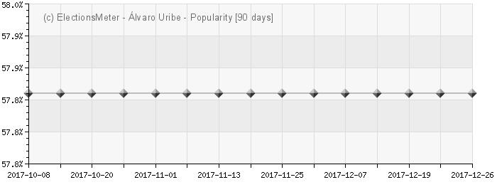 Graph online : Álvaro Uribe Vélez