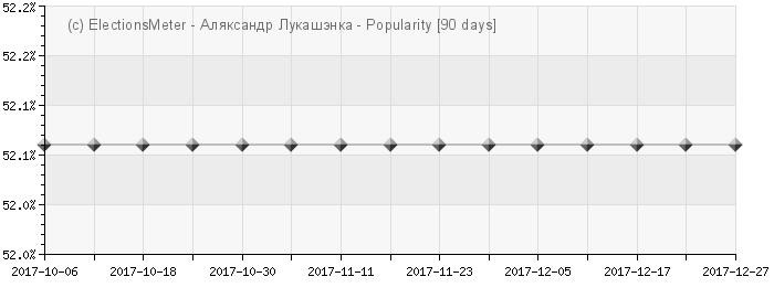 График онлайн : Alexander Lukashenko