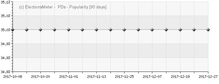 Graph online : An Páirtí Daonlathach