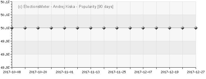 Andrej Kiska - Popularity Map