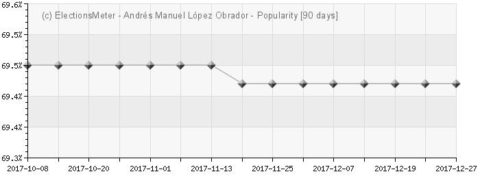 Graph online : Andrés Manuel López Obrador