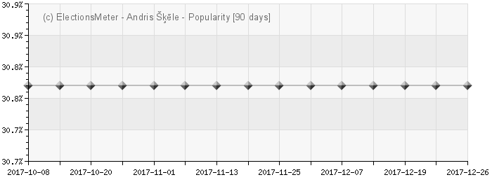 Graph online : Andris Šķēle