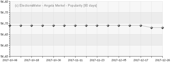 Graph online : Angela Merkel
