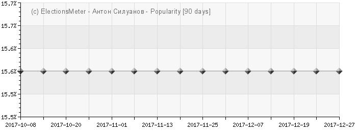 Anton Siluanov - Popularity Map