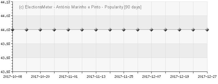 António Marinho e Pinto - Popularity Map