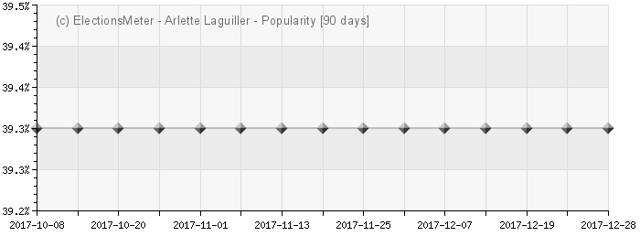 Graph online : Arlette Laguiller