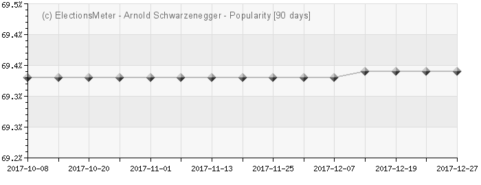 Arnold Schwarzenegger - Popularity Map