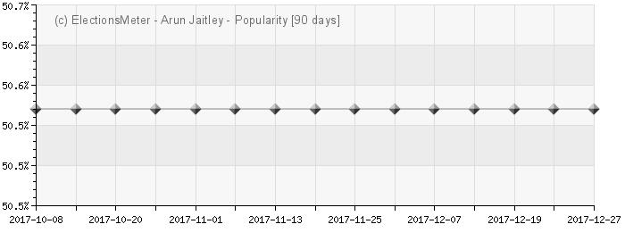 Graph online : Arun Jaitley