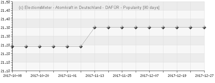 Graph online : Atomkraft in Deutschland