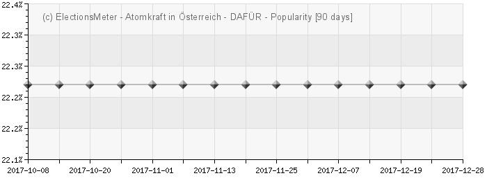 Atomkraft in Österreich - Popularity Map