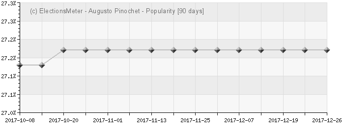 Graph online : Augusto Pinochet