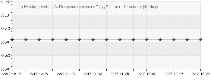 Graph online : Azərbaycanda siyasi vəziyyət