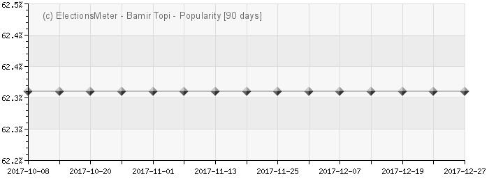 Bamir Topi - Popularity Map