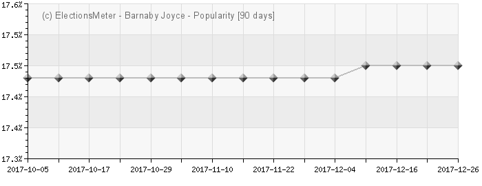Graph online : Barnaby Joyce