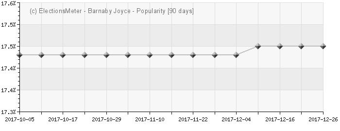 Graph online : Barnaby Joyce