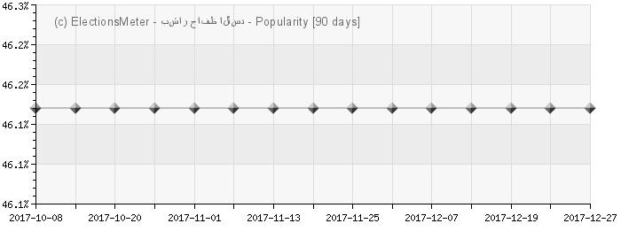 الرسم البياني على الإنترنت : Bashar al-Assad