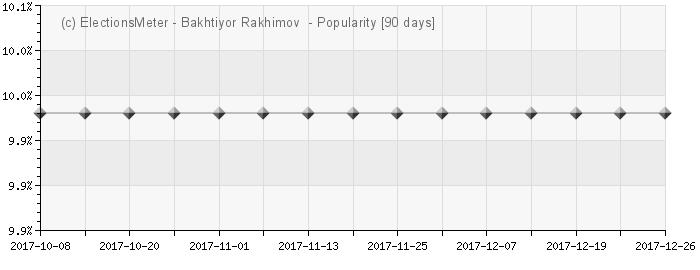 График онлайн : Baxtiyor Rahimov