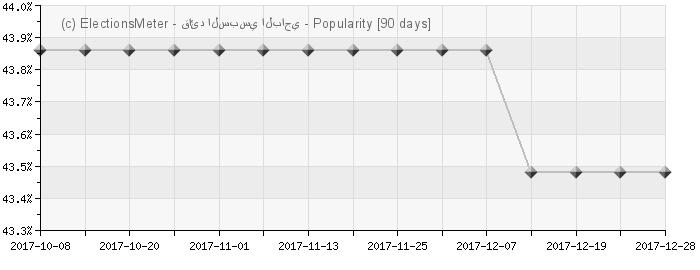 الرسم البياني على الإنترنت : Béji Caïd Essebsi