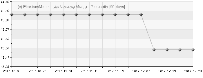 Graph online : Béji Caïd Essebsi