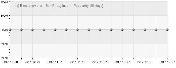 Graph online : Ben R. Luján, Jr.