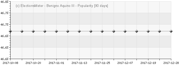 Graph online : Benigno Aquino III