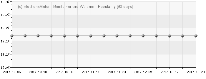 Graph online : Benita Ferrero-Waldner