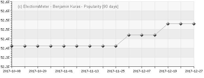 Graph online : Benjamin Kuras