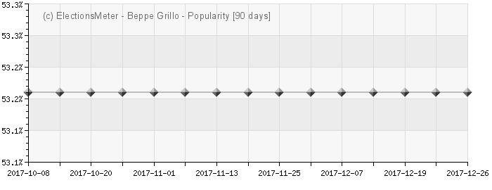 Graph online : Giuseppe Piero Grillo