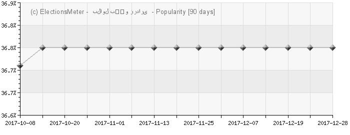 Graph online : Bilawal Bhutto Zardari