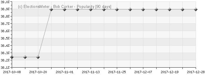 Graph online : Bob Corker