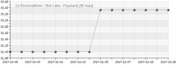 Graph online : Bob Latta